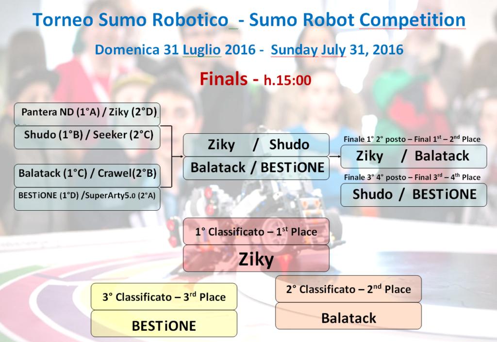 Risultati Finale Torneo Sumo Robotico ItLUG Lecco 2016