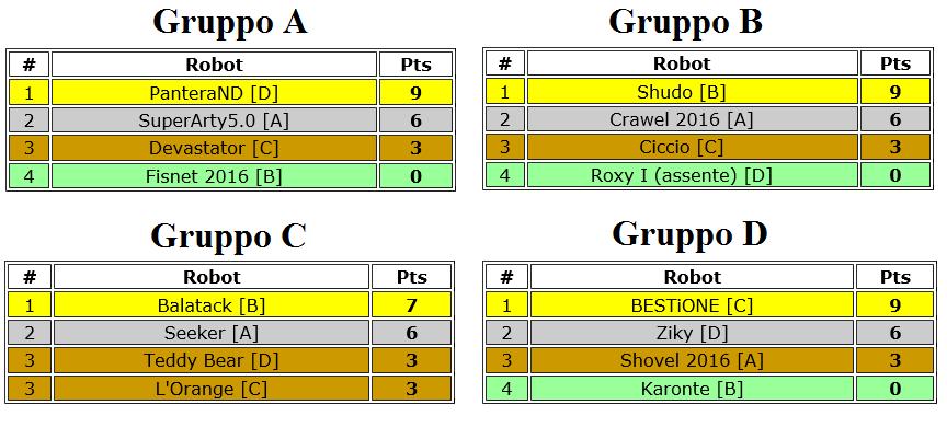 Risultati Qualificazioni Torneo Sumo Robotico ItLUG Lecco 2016 (1)